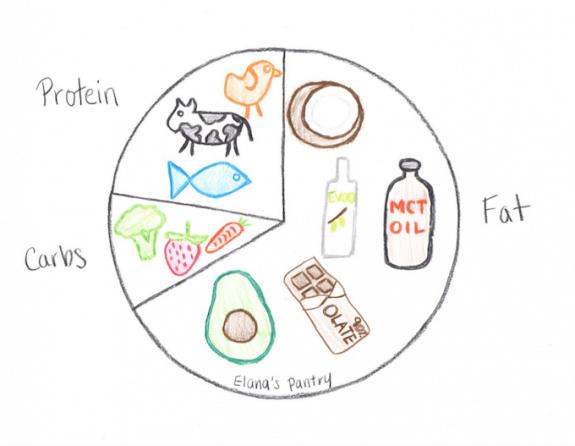 Is the Keto Diet a High Protein Diet?