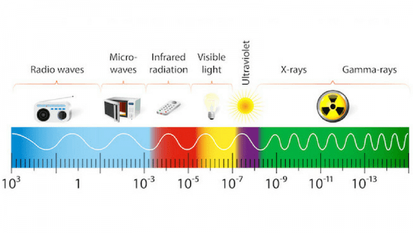 Simple Steps to Reduce EMF's
